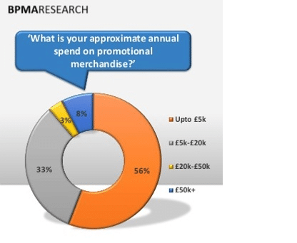 promotional-products-budget
